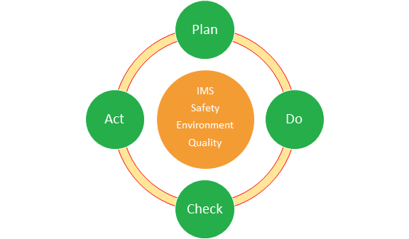 Integrated Management System - Plan Do Check Act