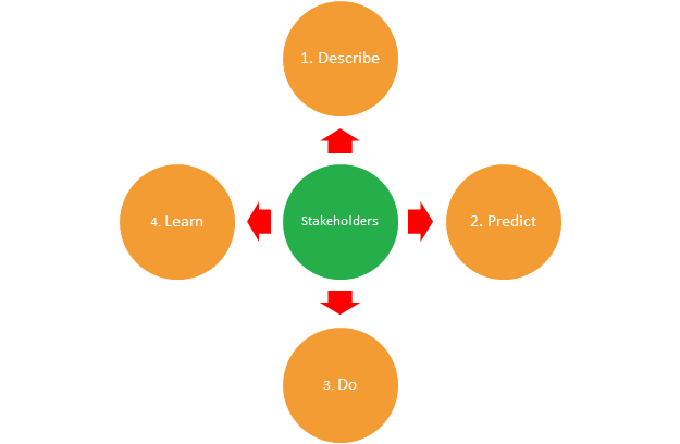 Stakeholders ->1. Describe; 2. Predict; 3. Do; 4. Learn